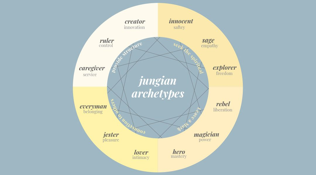 Archetypes for Writers: 12 Jungian Archetypes